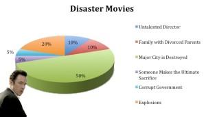 disaster movie formula, 2012, cliche disaster movie