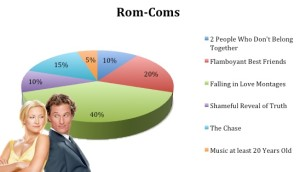 romantic comedy formula, typical romantic comedy, bad romcom