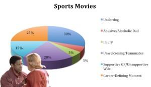 sports movie cliches, genre formulas, same movie formula