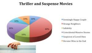 genre formula, suspense movies, formulaic thrillers
